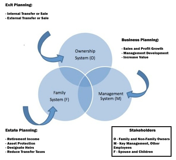 Image of Business Succession Planning