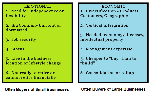 Common Motivations of Business Buyers