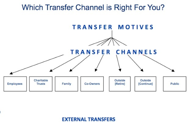 Image of Business Transfer Spectrum